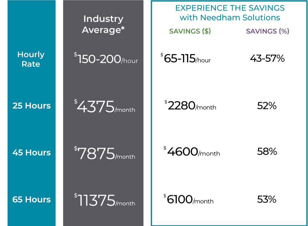 agency comparison chart to show savings with Needham Solutions